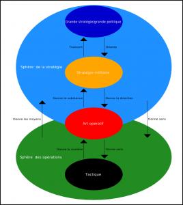 Sun Tzu couvre un champ bien plus étendu que Clausewitz